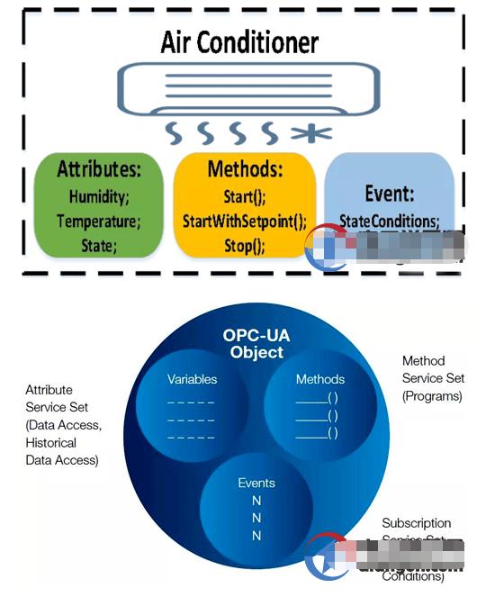 OPC UA的信息模型与统一架构