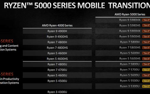 AMD的RDNA3架构曝光:暴力堆料、槽点不再
