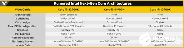 Intel 12代酷睿有望9月发布
