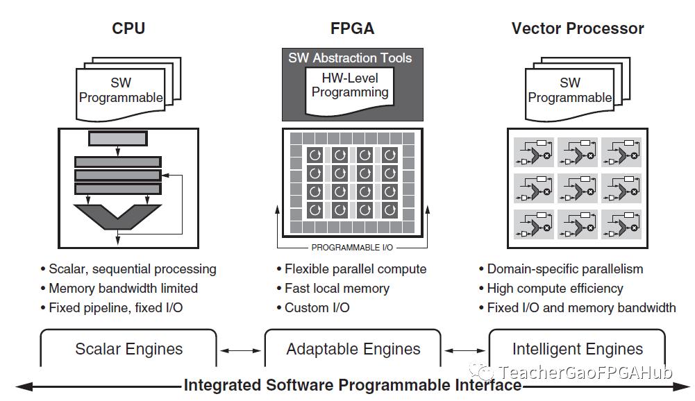 Versal系列芯片三个产品的基础知识