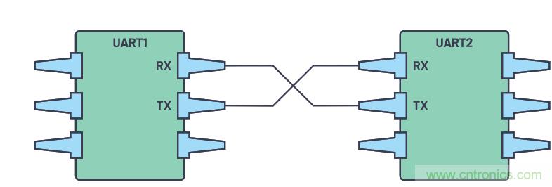 解析将UART用作硬件通信协议的异步接收器/发送器