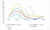 2021年中国多关节机器人行业调研报告