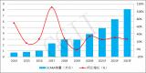 2021年中国SCARA机器人行业调研报告