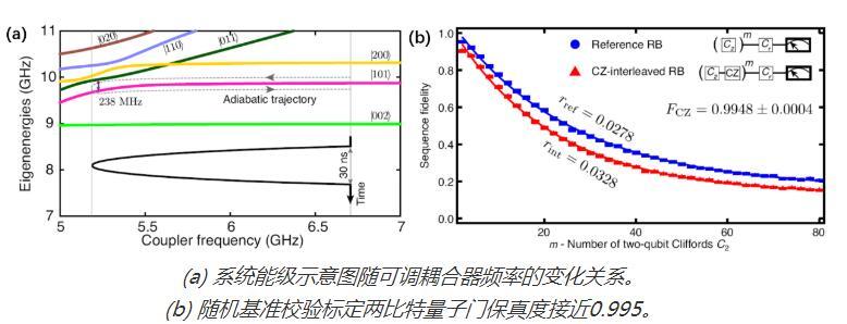 南京大学在超导量子线路系统中取得重大进展