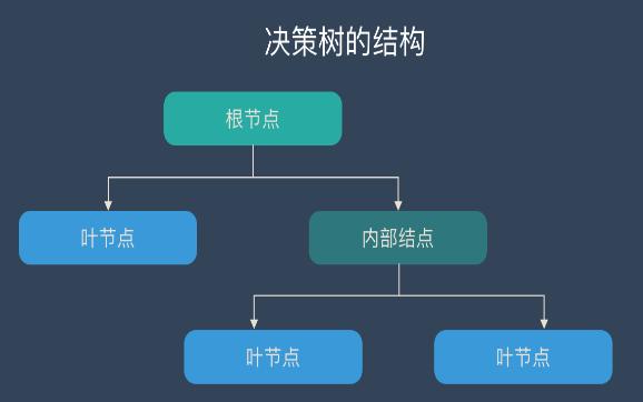 决策树的基本概念/学习步骤/算法/优缺点