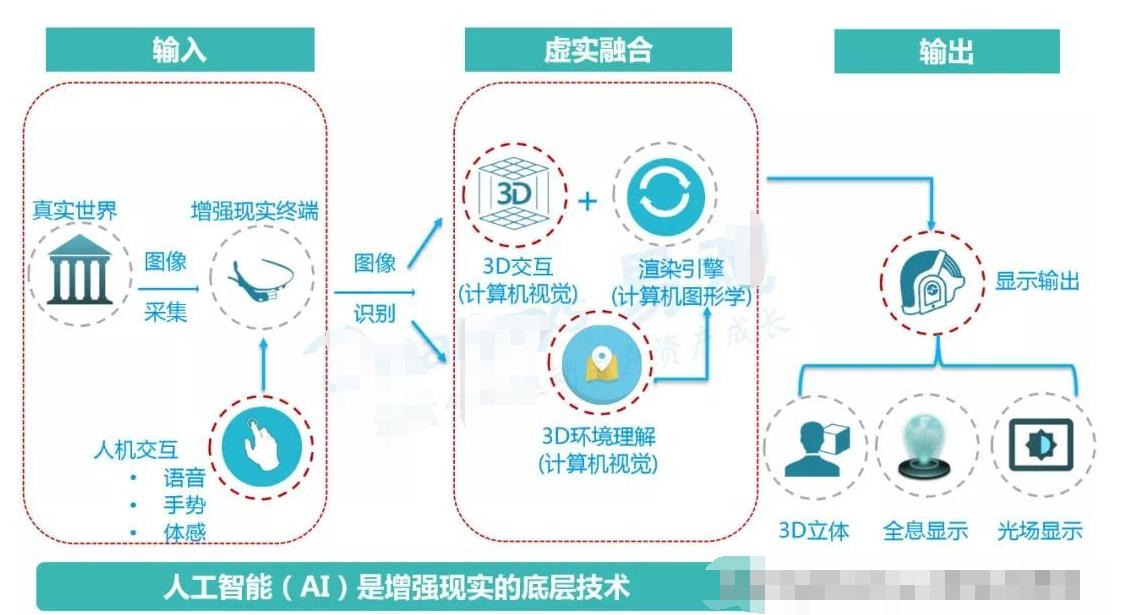 AR的技术原理/发展里程