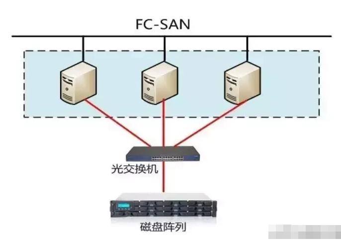 磁盘阵列三种架构的用途及区别解析