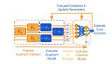 研究量子机器学习 (QML) 时面临到的一些挑战
