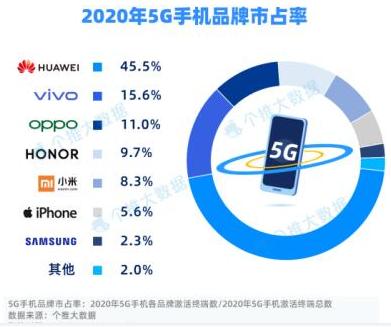 华为以45.5%夺下2020年5G手机市占率第一
