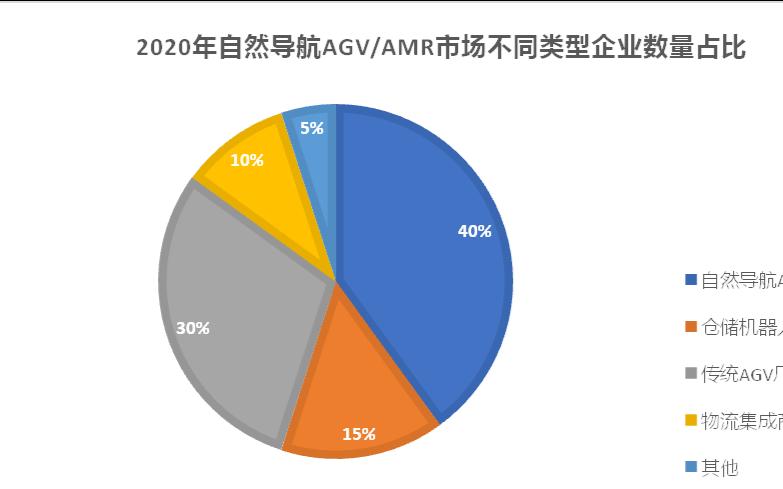 2020自然导航AGV/AMR市场发展现状和竞争格局是怎样的