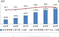 """工信部:农村和城市实现""""同网同速"""" 光纤和4G比例均超过98%"""