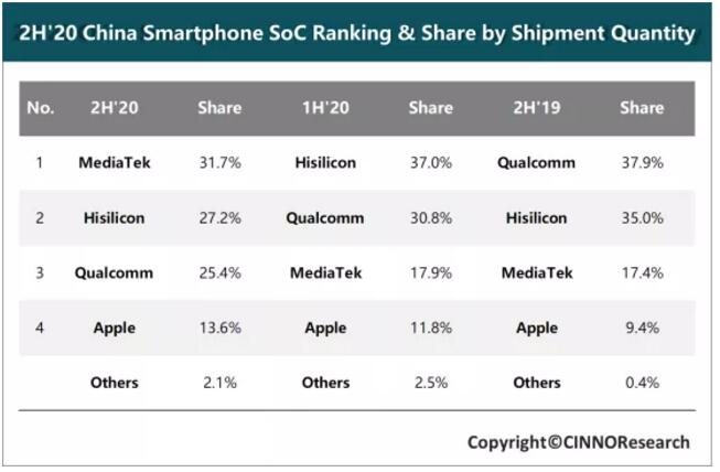 联发科登顶,高通阻击!iPhone12下单超9千万,谁将成为5G芯片市场的主流?