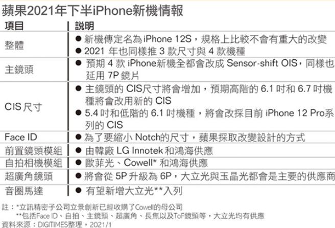 汇总iPhone 13的外形功能更新