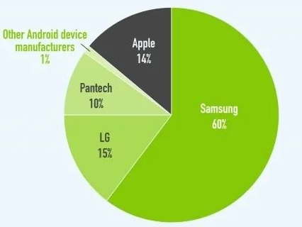 LG出售移动手机业务,未必不是好事