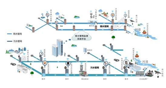 浅谈智慧排水管网监测系统的功能与特点