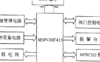 基于MSP430F413单片机和MFRC522芯片实现低功耗预付费水表的设计
