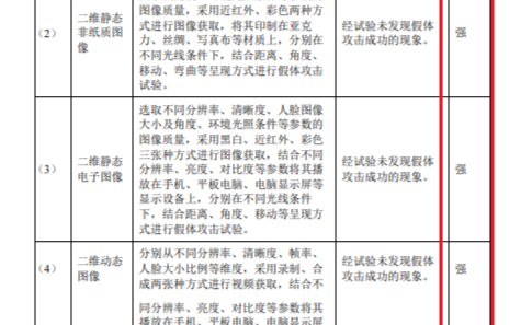 耐能自主研发的人脸识别技术算法通过BCTC国家权威机构盖章
