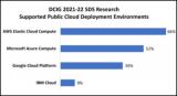 关于混合云采用影响SDS的4种方式