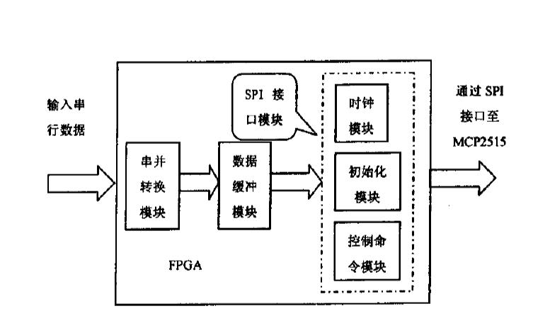 如何使用FPGA和CAN控制器MCP2515实现惯导系统的CAN总线接口的设计