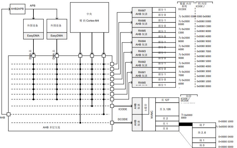 nRF52832藍牙芯片的數據手冊
