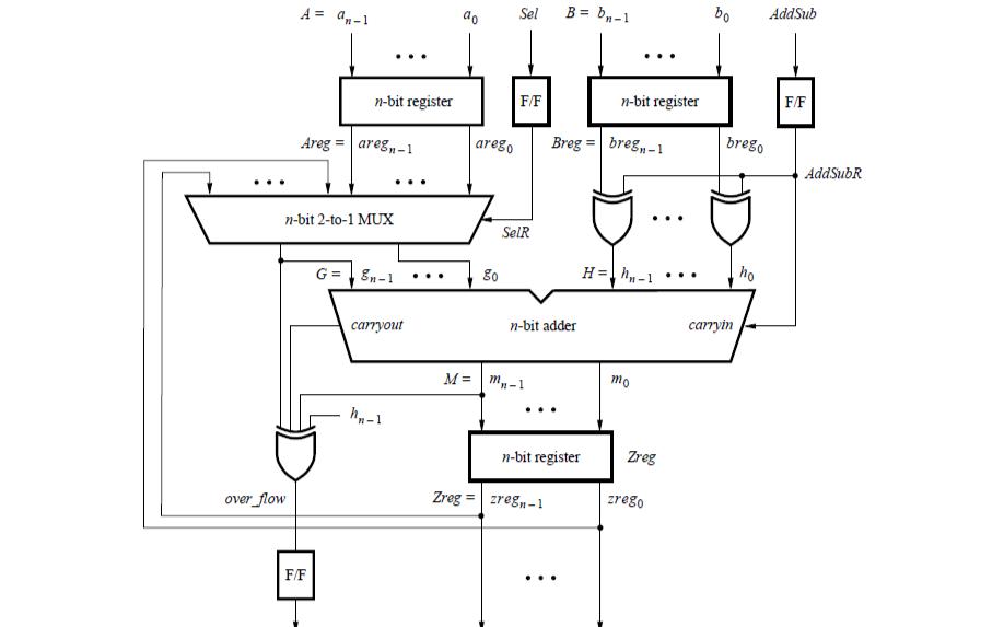 基于VHDL设计的时序考虑详细资料说明