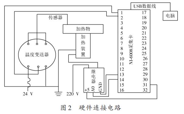 使用LabVIEW實現溫度控制系統設計的論文研究