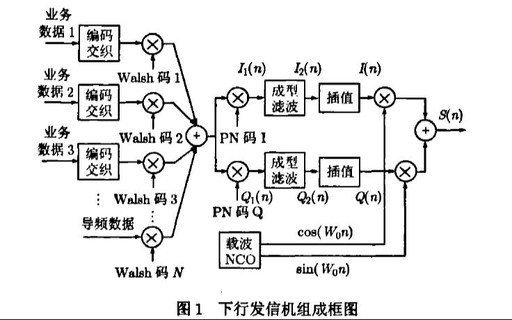 如何使用FPGA实现低轨道卫星CDMA系统发信机