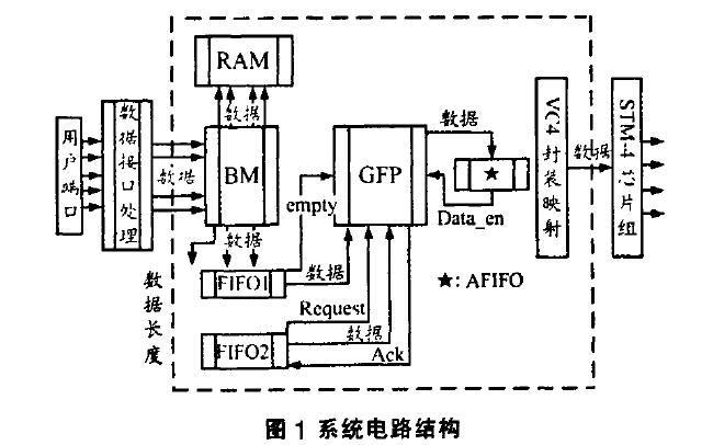 如何使用FPGA实现高速专用GFP处理器