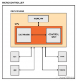 通用微控制器组件的特征和内部架构研究