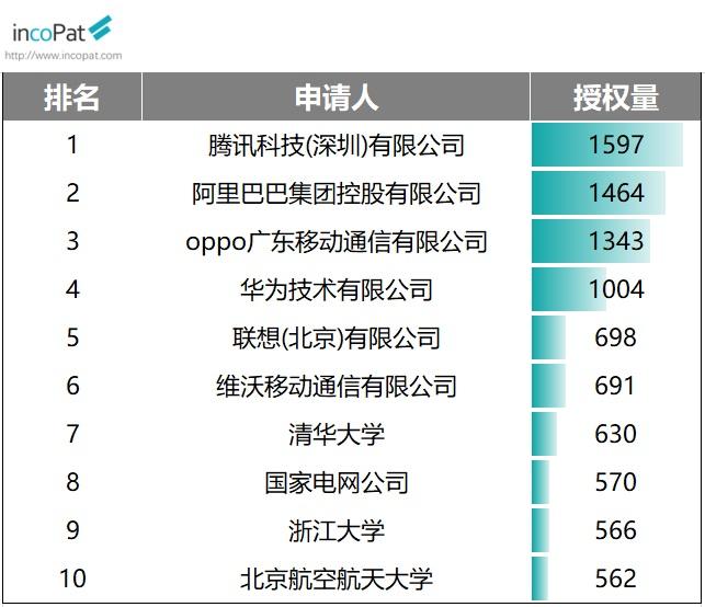 2020年中国发明专利榜单公布:华为领先