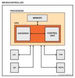 如何有效利用微控制器的数据表中的外围部分?