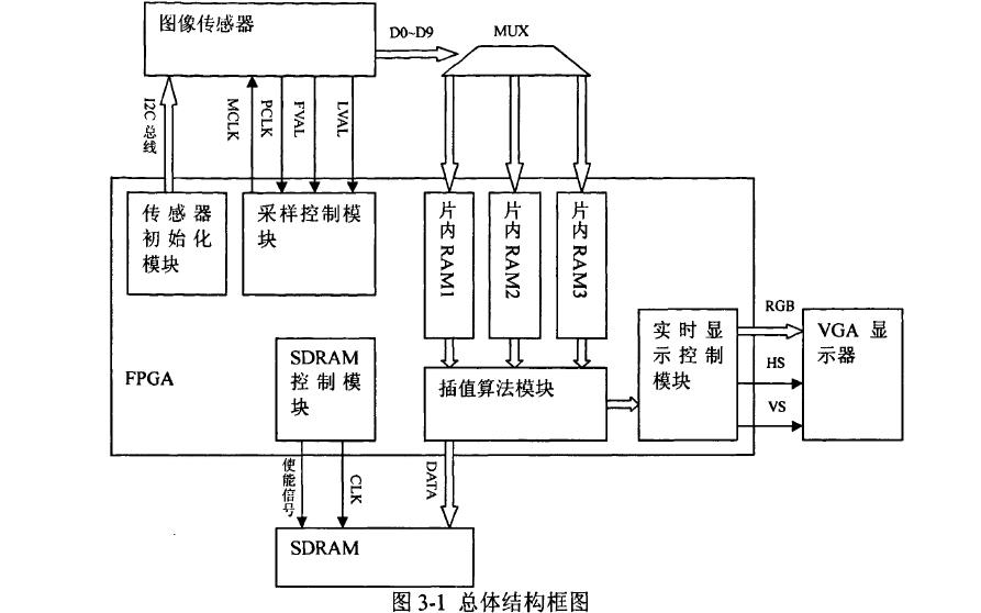 CCD圖像的顏色插值算法研究及其FPGA實現的論文免費下載