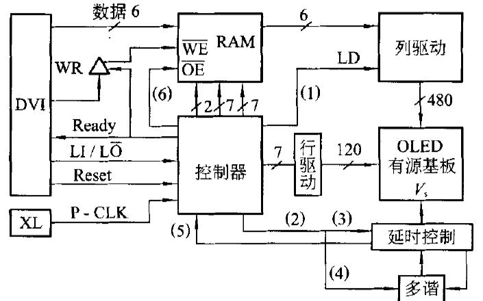 使用FPGA实现全彩色OLED动态视频显示控制的详细资料说明