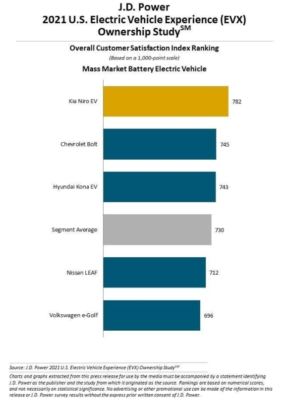 调查显示:电动车用户不会再考虑燃油车