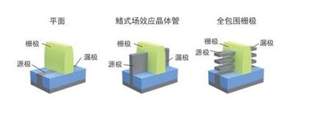 FinFET的效用已趨于極限 淺談晶體管縮放的難題