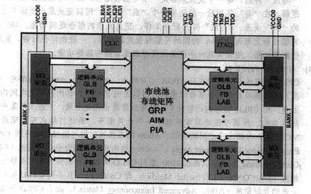 Altera FPGA CPLD設計基礎篇的電子書免費下載