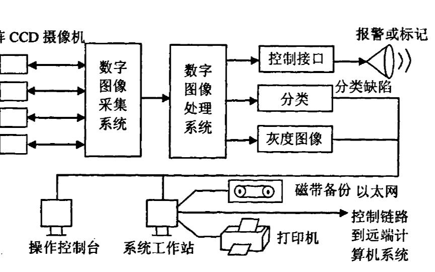 如何使用FPGA實現CCD掃描缺陷的檢測實時數據處理技術的論文說明