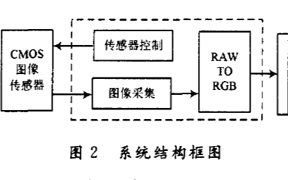 如何使用FPGA實現Bayer到RGB圖像格式轉換的設計