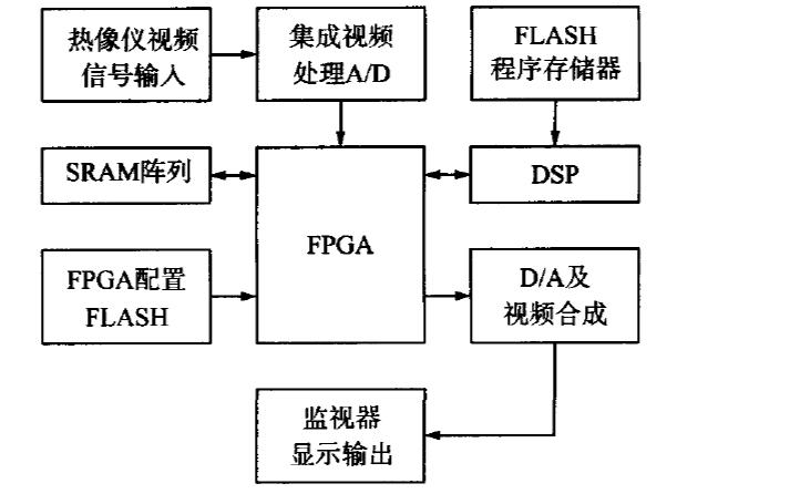 如何使用DSP和FPGA實現紅外圖像銳化算法的實現