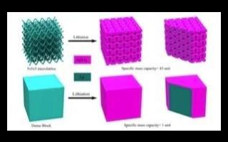 3D打印固态电池在2021年即将在德国量产 充电速度提高6倍