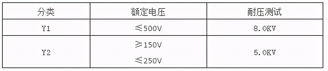 如何选择Y电容