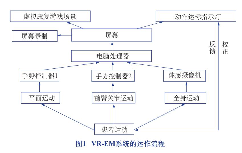 VR-EM系統的構成與運作流程/主要功能