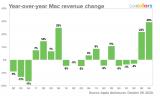 """苹果iPhone销售将迎来""""超级周期"""""""
