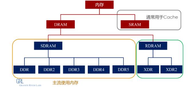 内存的种类及发展史 DDR种类介绍