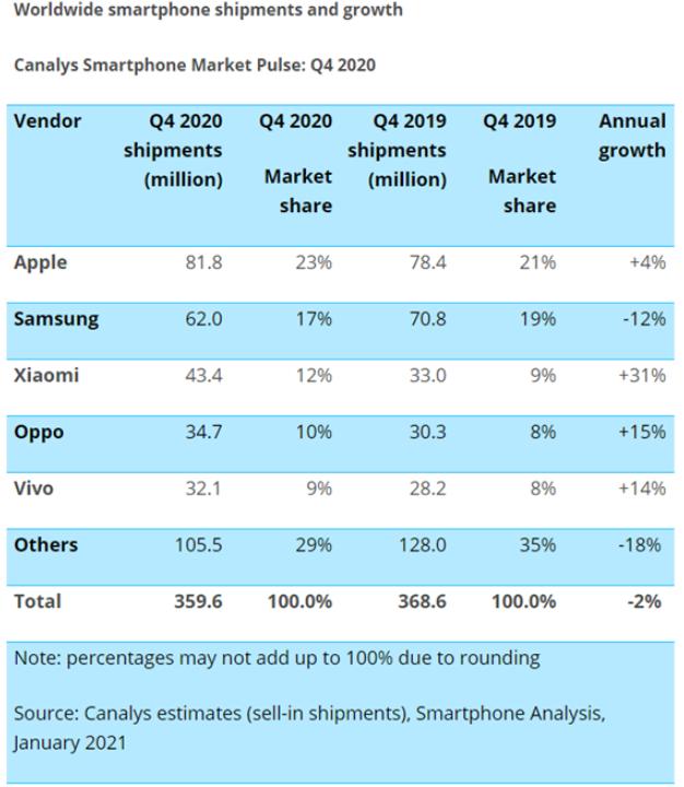 全球智能化手机市场迎来大洗牌阶段
