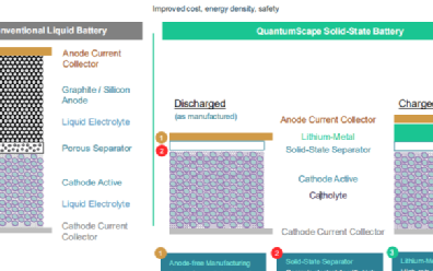 QS固態電池技術解讀