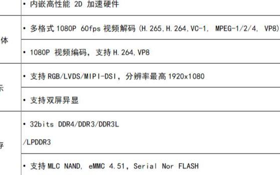 瑞芯微RK3358系列芯片通过AEC-Q100可靠性认证标准