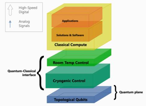 微软已开发出量子计算机硬件系统