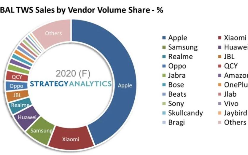 2020年真无线立体声(TWS)耳机销量飙升90%