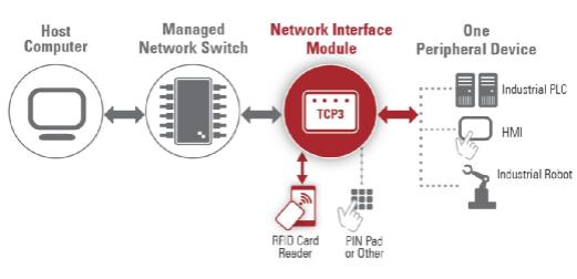 RFID可解决工业领域的网络安全问题